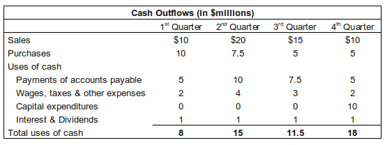 cash budget outflows
