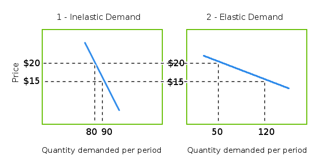 Inelastic and Elastic Demand